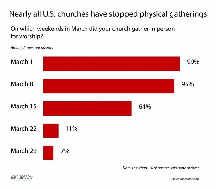 churches meet
