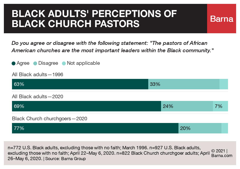 Black Christians on Black church pastors